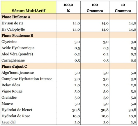 Sérum multi actifs formule